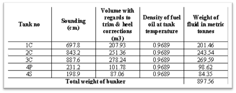 manual water level density correction